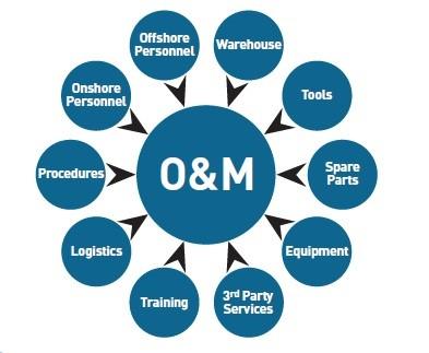 O&M SERVICE